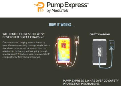 MediaTek представила технологию Pump Express 3.0, позволяющую за 20 минут зарядить аккумулятор смартфона от 0 до 70%