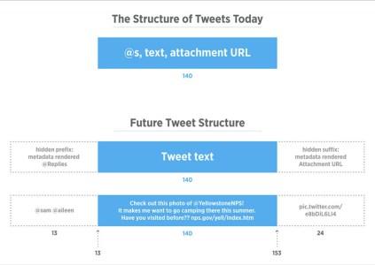 Вложения (фото, видео, цитаты и т.д.) больше не будут включаться в ограничение в 140 символов в Twitter