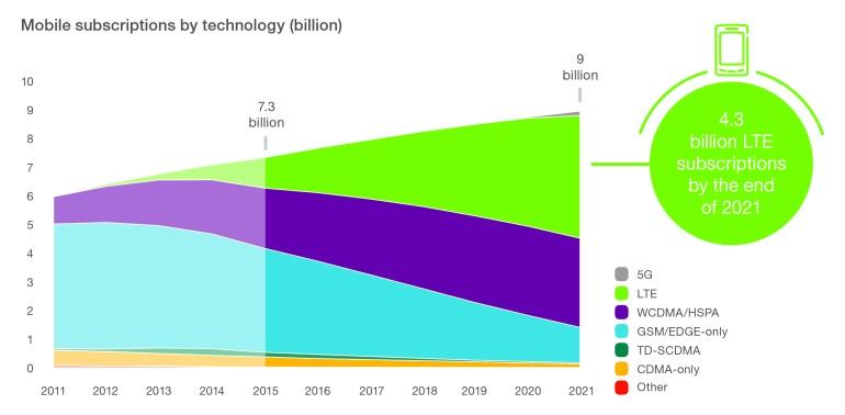 Ericsson Mobility Report (7)