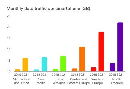 Ericsson Mobility Report: к 2018 году число устройств интернета вещей обойдет количество мобильных телефонов