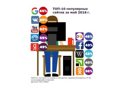 TNS CMeter: рейтинг самых популярных сайтов в Украине за май 2016