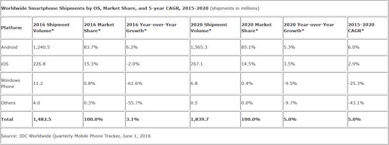 IDC пересмотрела предварительный прогноз и снизила ожидаемый рост поставок смартфонов с 5,7% до 3,1%