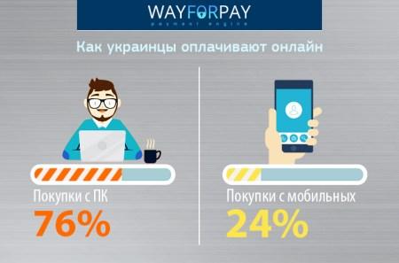 Предпочтения украинских покупателей при оплате онлайн: с мобильных тратят больше утром, с компьютеров средний чек растет ночью