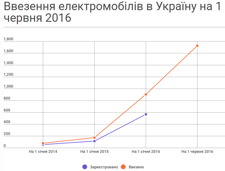 В Украину за 5 месяцев ввезено 822 электромобиля