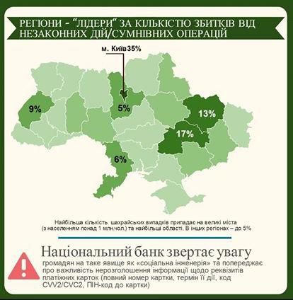 Киев стал лидером по количеству мошеннических операций с картами