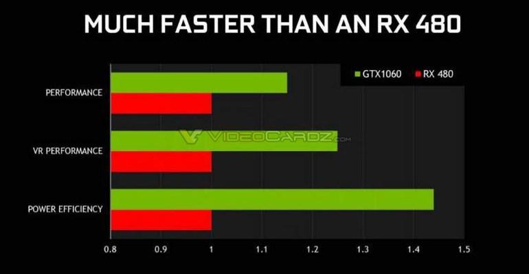 NVIDIA_GeForce_GTX_1060_performance