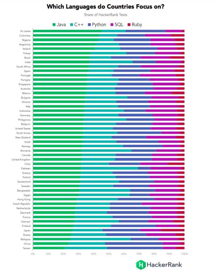 Украина попала на 11 место в рейтинге стран с лучшими программистами