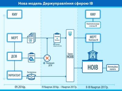 В Украине появится Национальный офис интеллектуальной собственности (НОИС), который объединит функции Укрпатента и соответствующей Госслужбы