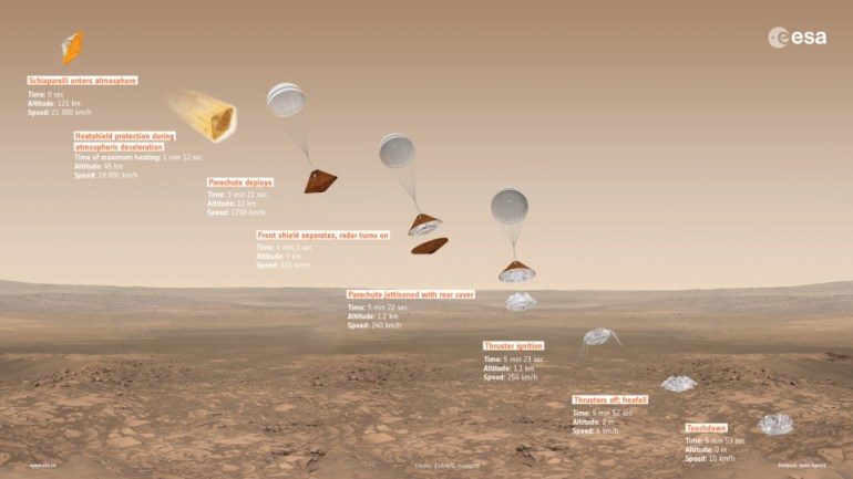Инфографика посадки Schiaparelli на поверхность Марса