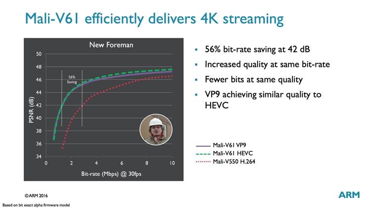 ARM создала GPU Mali-G51 для проектов виртуальной реальности