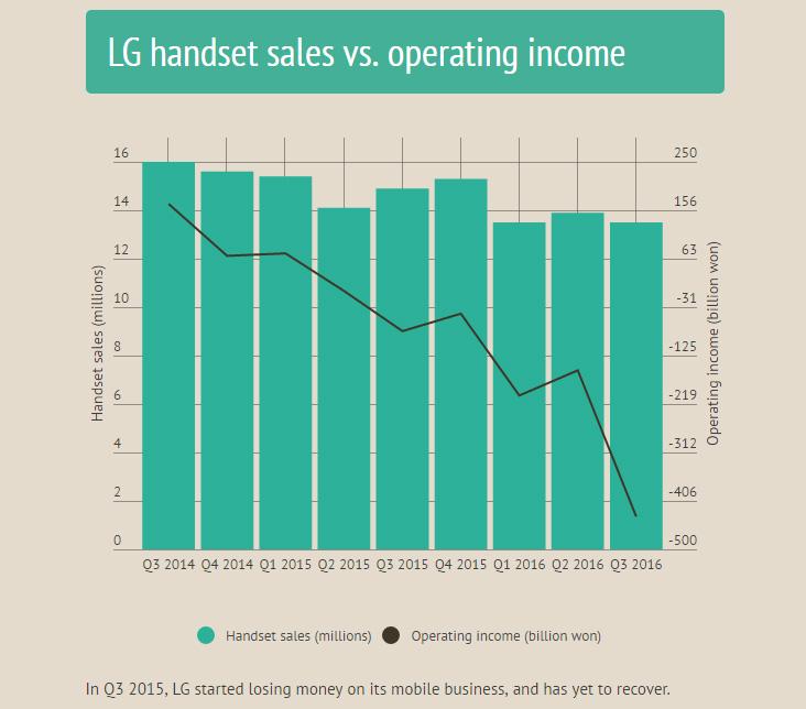 LG могла бы получать больше прибыли, если бы не выпускала смартфоны