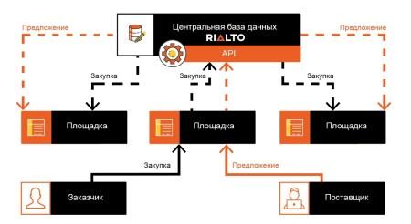 «ProZorro для бизнеса»: Запущена открытая электронная система Rialto, призванная перевернуть рынок коммерческих закупок