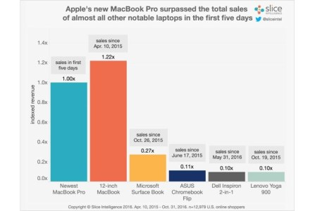 Только за первые пять дней продаж новые Apple MacBook Pro принесли вчетверо больше дохода, чем Microsoft Surface Book за весь год