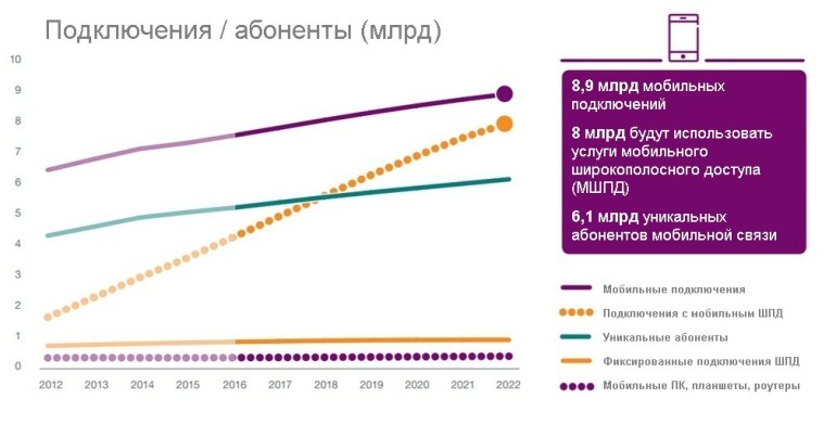 podklyucheniya-i-abonentyi-mlrd