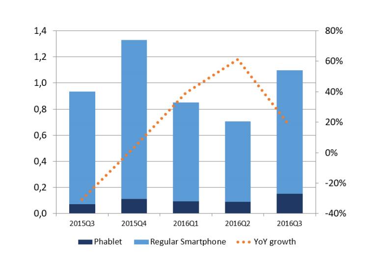 IDC: В 2016 рынок смартфонов Украины вернется к показателям 2014 года
