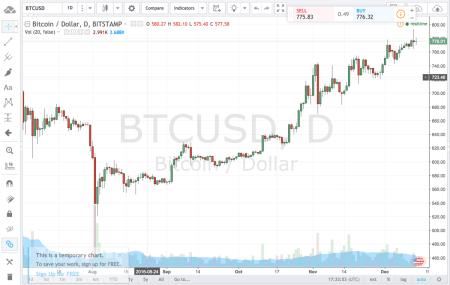 С 19 декабря «Украинская биржа» позволит украинцам спекулировать на курсе Bitcoin