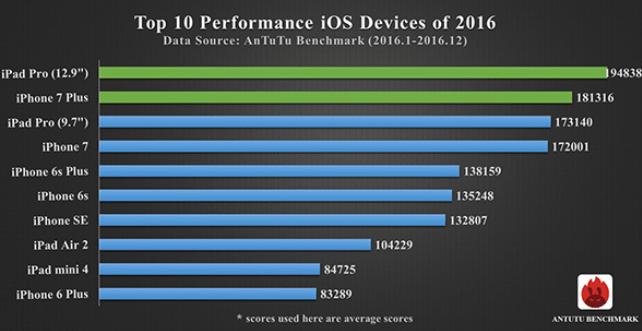 AnTuTu опубликовала десятку самых производительных смартфонов 2016 года, модели Samsung в рейтинг не попали