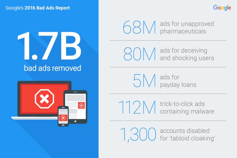 Google отчиталась о том, как боролась с некачественной рекламой, мошенниками и вредоносными сайтами в 2016 году