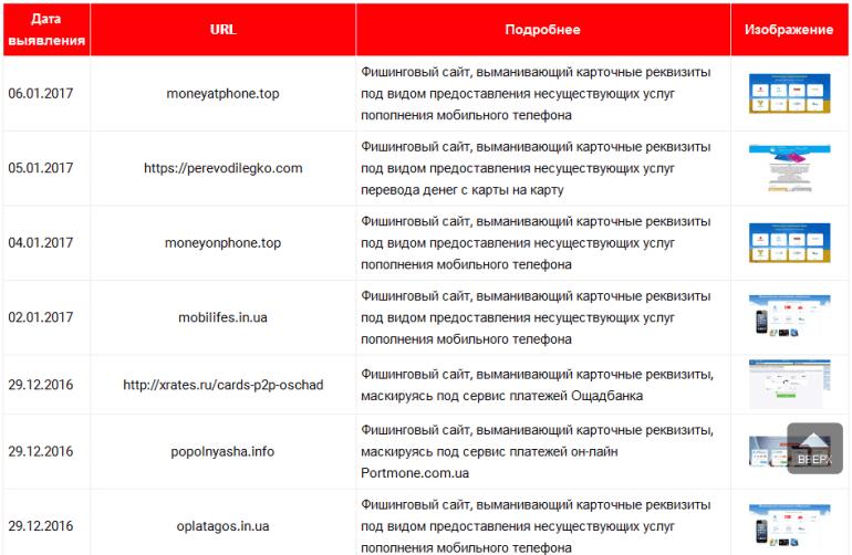 Эксперты составили черный список фишинговых сайтов, ворующих данные карт украинцев