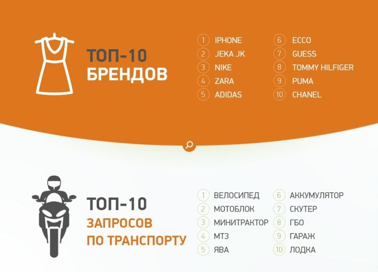 Рейтинг поисковых запросов украинцев на OLX в 2016 году: iPhone обогнал велосипеды