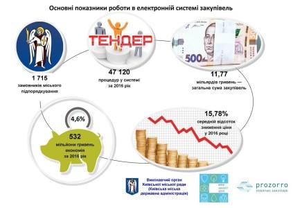 КГГА: За 2016 год Киев сэкономил полмиллиарда гривен благодаря электронным закупкам в системе Prozorro