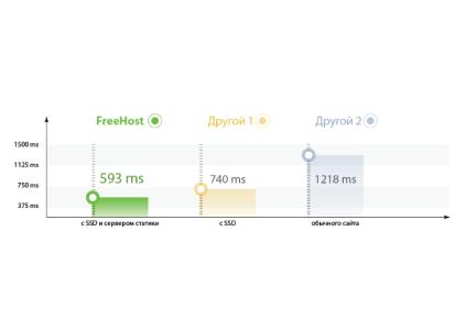 Мега-хостинг от FREEhost.UA: для тех кто не хочет возиться с администрированием виртуальных серверов