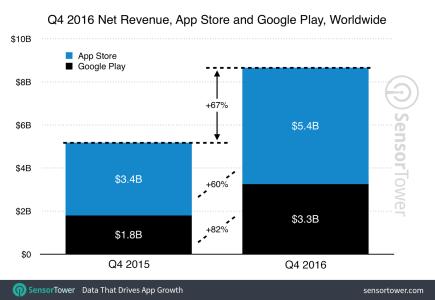 SensorTower: в последнем квартале 2016 года пользователи загрузили 19,2 млрд мобильных приложений, при этом Google Play получил $3,3 млрд (+82% YoY), а Apple App Store — $5,4 млрд (+60% YoY) выручки