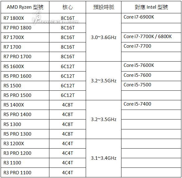 Процессоры AMD Ryzen: список из 17 моделей и точная дата выхода