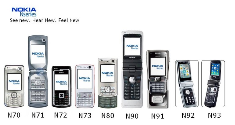 В модельную линейку Nokia могут снова вернуться легендарные смартфоны N Series, торговая марка уже зарегистрирована в Китае