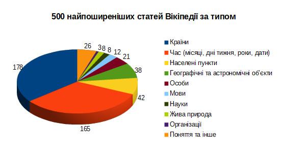 """""""Вікімедіа Україна"""" підрахувала, які саме статті найпоширеніші у Вікіпедіях різними мовами"""