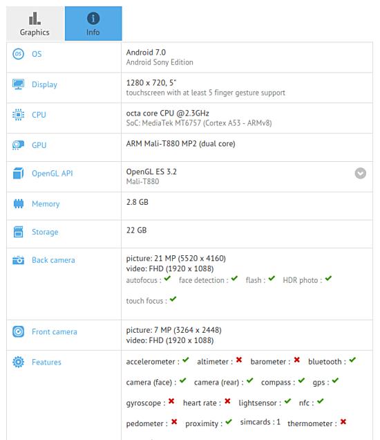 В результатах теста GFXBench замечен 5-дюймовый смартфон Sony Pikachu