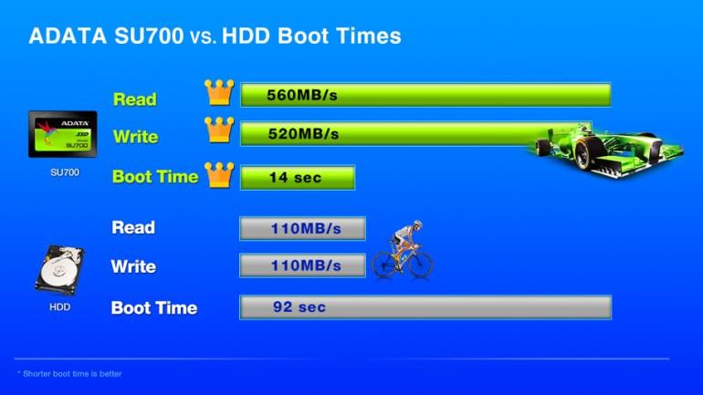 ADATA Ultimate SU700 - новый 2,5-дюймовый 3D NAND SSD-накопитель с интерфейсом SATA 6Gb/s и встроенной защитой данных