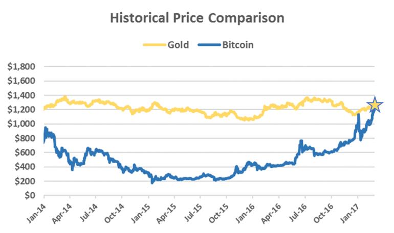 CoinDesk: Курс биткоина впервые превысил стоимость унции золота