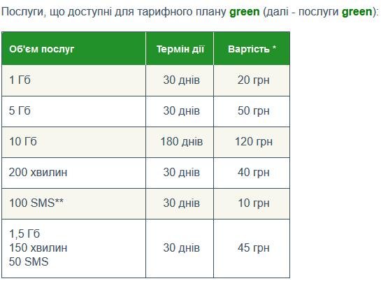 """Украинский мобильный оператор 3Mob ввел новую услугу """"R"""" для тарифного плана green"""