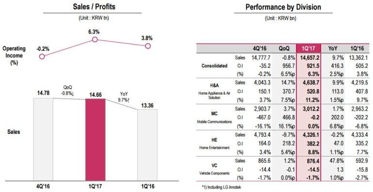 Убыточность мобильного подразделения не помешала LG получить крупнейшую за последние 8 лет операционную прибыль по итогам минувшего квартала
