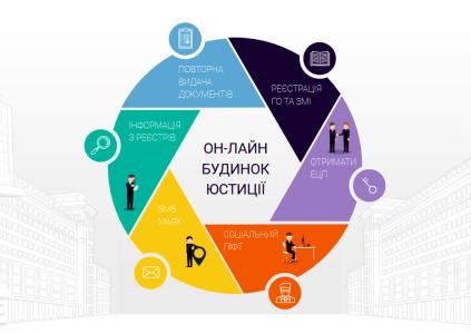 В 2016 году украинцы 75 млн раз использовали государственные онлайн-сервисы для регистрации бизнеса, недвижимости и других услуг