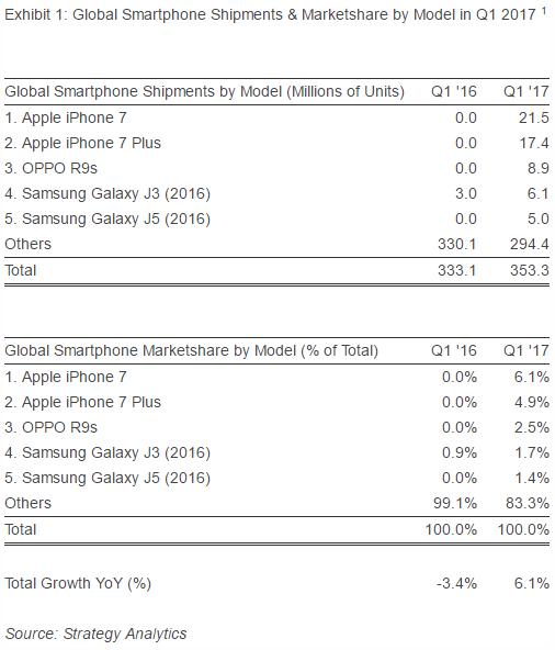 Oppo R9s стал самым продаваемым Android-смартфоном первого квартала 2017 года