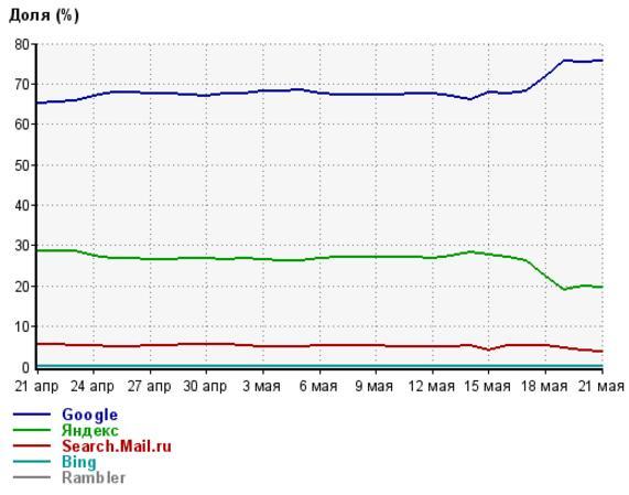 После начала блокировок российских соцсетей и сервисов украинская аудитория рунета сократились более чем в 2 раза