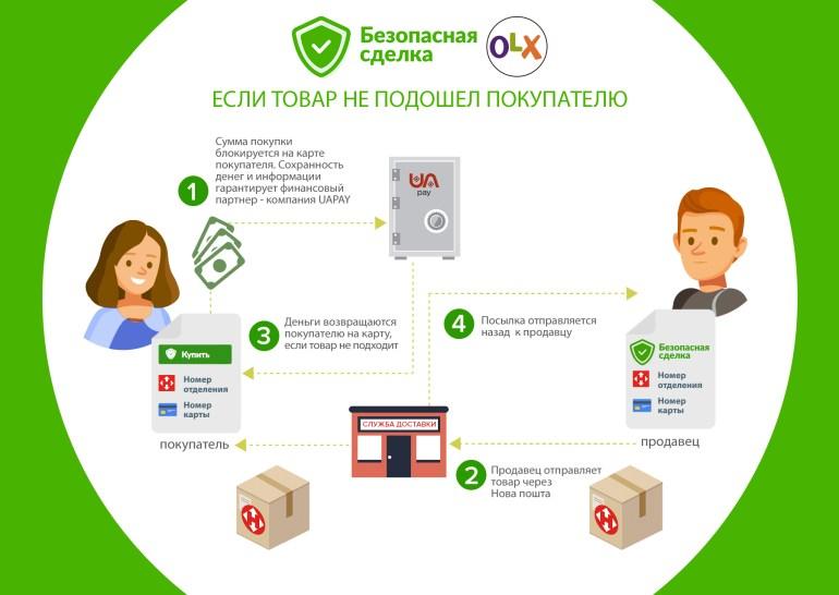 """Сервис OLX запустил услугу """"Безопасная сделка"""", которая позволит защитить и продавцов и покупателей от действий мошенников"""