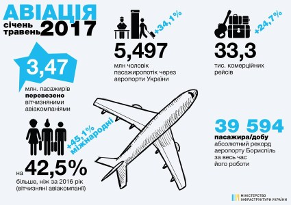 «Безвиз и отпускной сезон»: Аэропорт «Борисполь» поставил абсолютный рекорд по количеству пассажиров