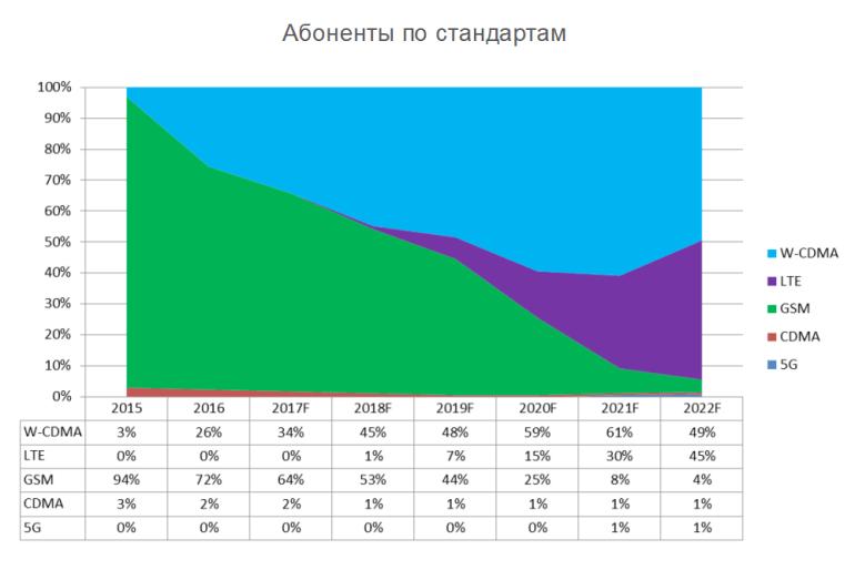 Ericsson Mobility Report: В Украине уже 58,2 млн мобильных подключений, из которых 26% составляют 3G-абоненты, 44% - владельцы смартфонов