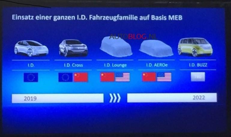 Утечка: Кроме трех уже представленных, Volkswagen готовит еще два новых электромобиля - внедорожник I.D. Lounge и спорткупе I.D. AEROe