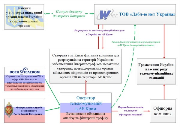 Обновлено. СБУ проводит обыск в офисе крупного украинского телеком-провайдера Wnet, обвиняя его в незаконной маршрутизации трафика в Крым в интересах спецслужб РФ