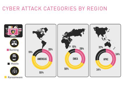 Check Point опубликовал отчет о трендах кибератак первой половины 2017 года: 23% организаций пострадали от зловреда RoughTed, еще 20% — от Fireball