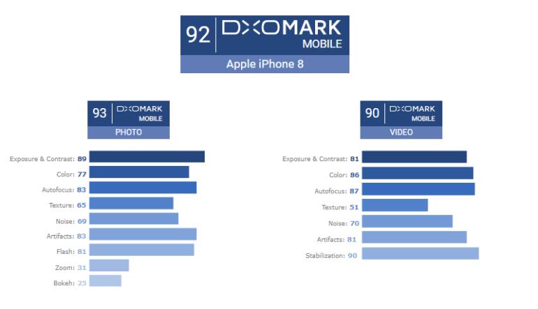 Новые смартфоны Apple возглавили рейтинг DXOMark, камера iPhone 8 Plus и вовсе заработала рекордные 94 балла из 100 возможных