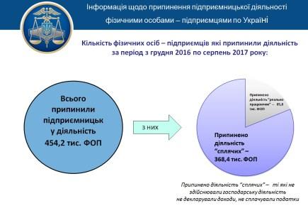 ГФС: С начала 2017 года закрылось 450 тыс. ФЛП из которых 370 тыс. «спящих», а всего на данный момент в Украине 1,65 млн физлиц-предпринимателей на упрощенной и общей системе
