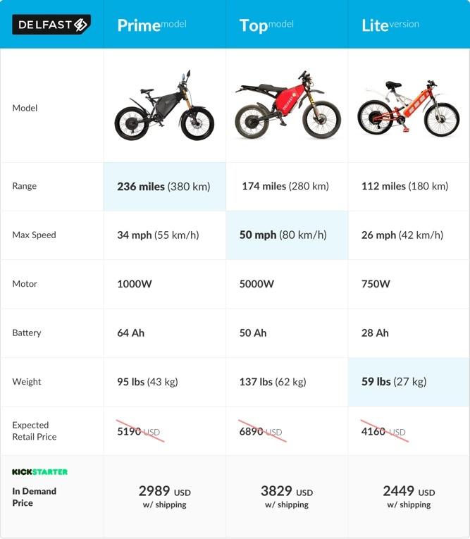 Украинский электробайк DelFast eBike вышел на Kickstarter, Lite-версия стоит $3489, Prime - $4289, Top - $5879