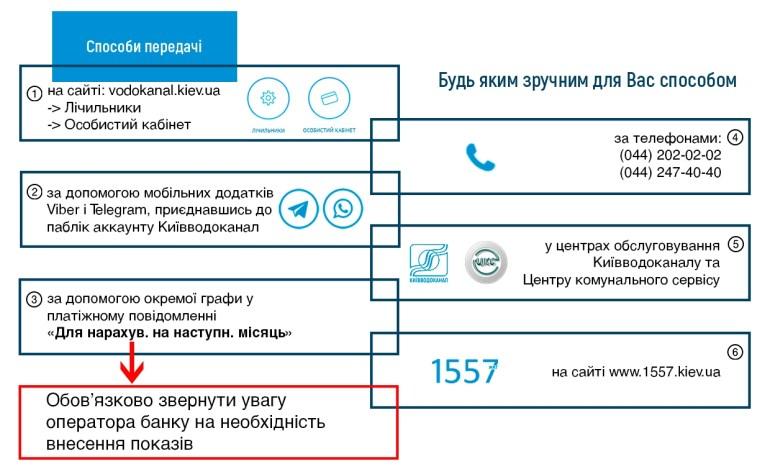"""""""Киевводоканал"""" запустил официальных ботов в Telegram и Viber, с помощью которых можно передавать показания счетчиков воды"""