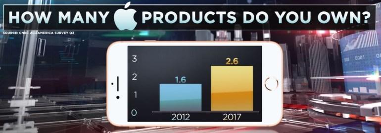"""CNBC: 64% американцев владеют хотя бы одним устройством Apple, а в каждом доме США можно найти в среднем 2,6 """"яблочных"""" гаджета"""
