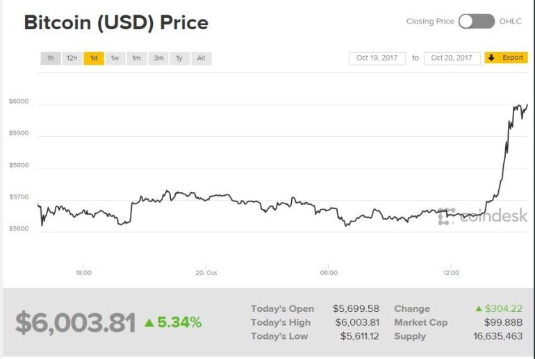 Курс Bitcoin впервые превысил $6000
